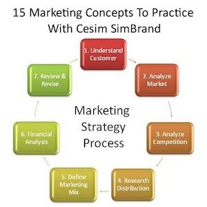15 Marketing Concepts to Practice With Cesim SimBrand