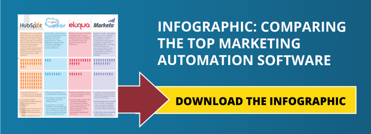 Which Marketing Automation Software Is Right For You?