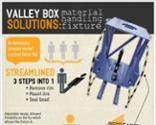 Infographic Material Handling