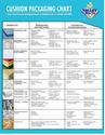 Cushion Packaging Master Chart