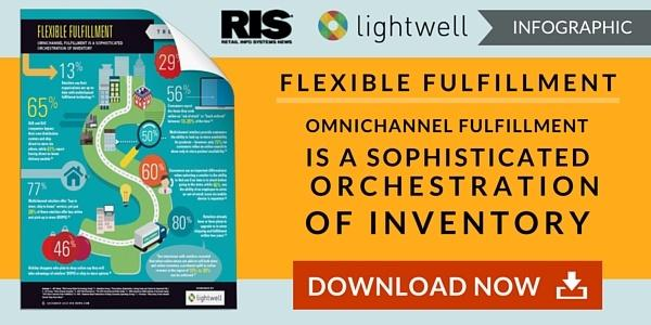 Flexible Fulfillment is a sophisticated orchestration of inventory