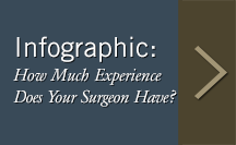 How much experience does your surgeon have?