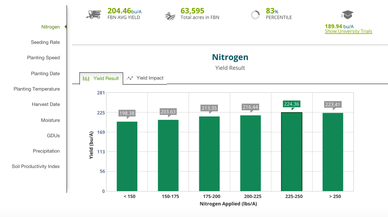 optimize nitrogen and yield by seedd