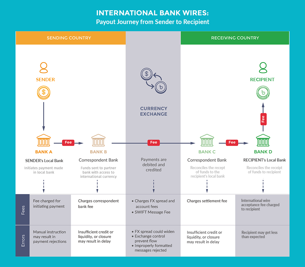 International Bank Wires: Payout Journey from Sender to Recipient