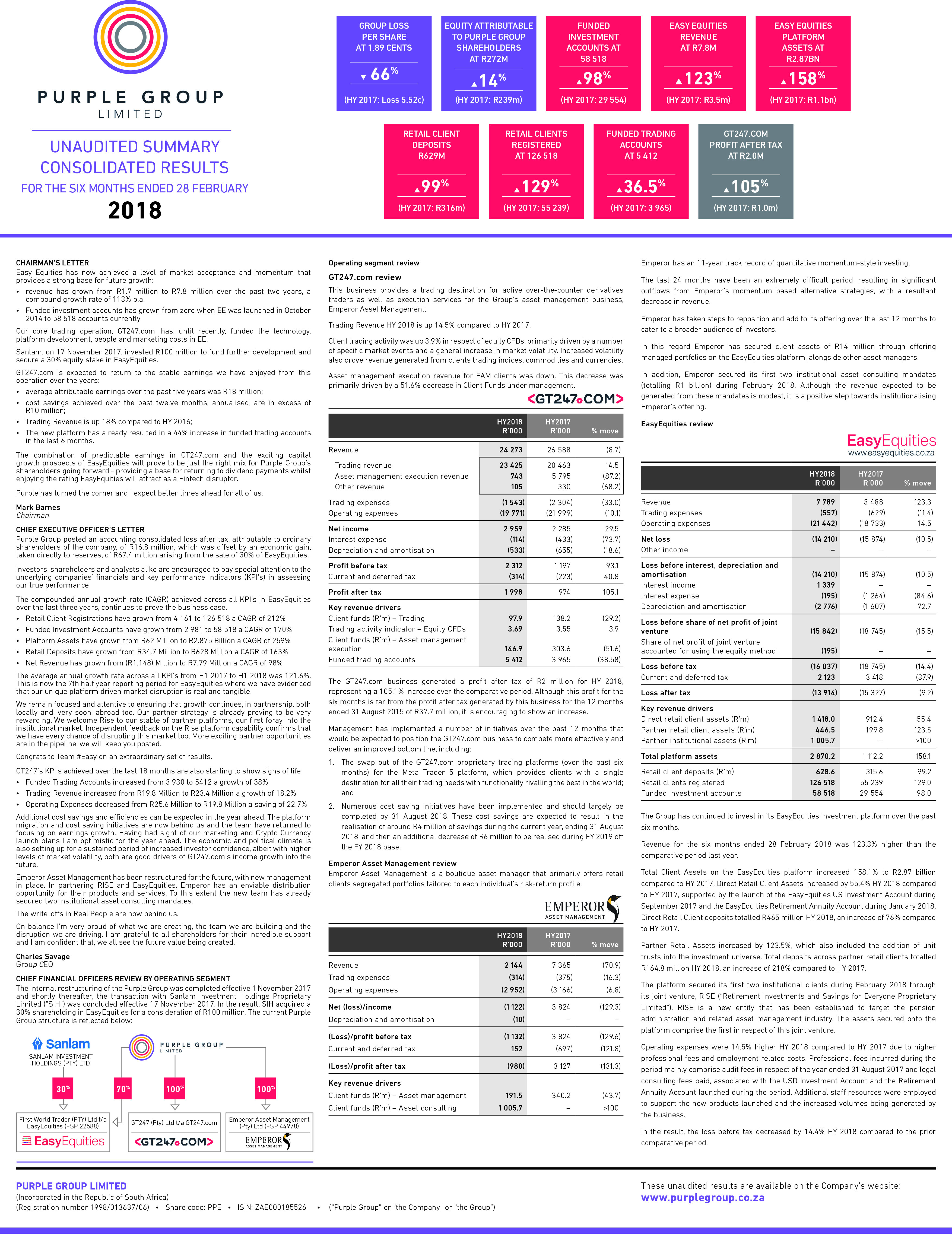 Read the full Purple Group Financial Results