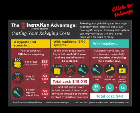 Rekey Infographic