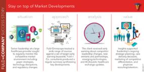 Stay on top of Market Developments