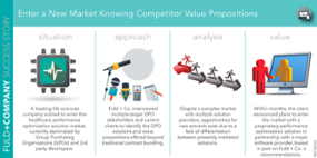 Enter a New Market Knowing Competitor Value Propositions