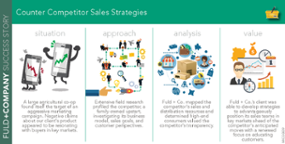 Counter Competitor Sales Strategies