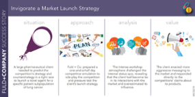 Invigorate a Market Launch Strategy