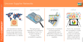 Uncover Supplier Networks