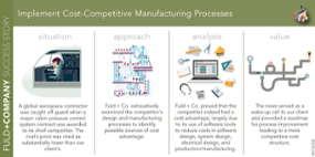 Implement Cost-Competitive Manufacturing Processes