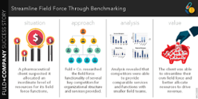 Streamline Field Force Through Benchmarking