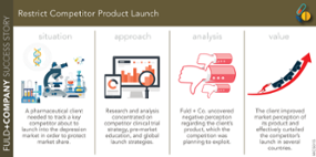 Restrict Competitor Product Launch