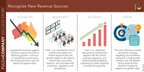 Recognize New Revenue Sources