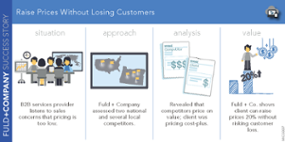 Raise Prices Without Losing Customers