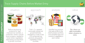 Trace Supply Chains Before Market Entry
