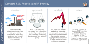 Compare R&D Priorities and IP Strategy