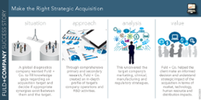 Make the Right Strategic Acquisition