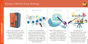 Design a Market Entry Strategy