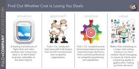 Find Out Whether Cost Is Losing You Deals