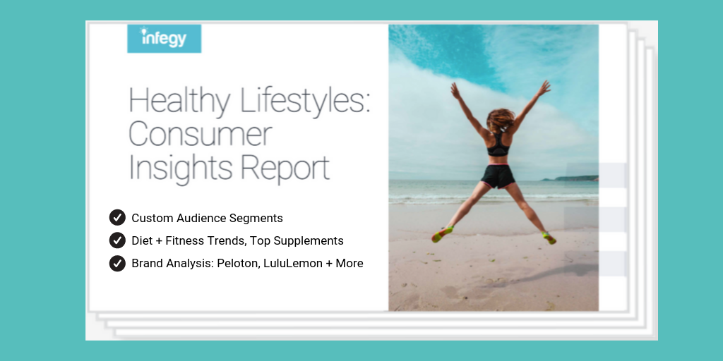 Social Insights Report with Health and Wellness consumer insights using Social Listening
