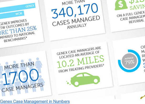 Genex Case Management in Numbers