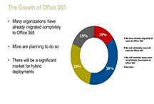 Why Archive Office 365