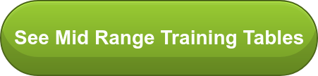 See Mid Range Training Tables