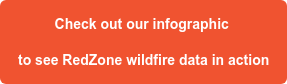 Check out our infographic  to see RedZone wildfire data in action