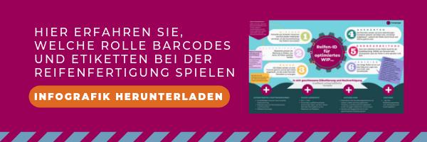 Hier erfahren Sie, welche Rolle Barcodes und Etiketten bei der Reifenfertigung spielen Infografik herunterladen