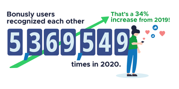 Bonusly users recognized each other 5,369,549 times in 2020. That's a 34% increase from 2019!