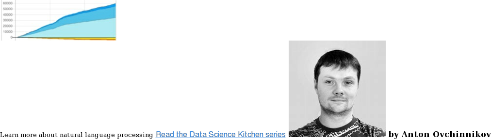 <https://blog.griddynamics.com/lets-use-twitter-stream-sentiment-analysis-of-popular-movies-to-teach-the-rudiments-of-data-science> Learn more about natural language processing Read the Data Science Kitchen  series  <https://blog.griddynamics.com/lets-use-twitter-stream-sentiment-analysis-of-popular-movies-to-teach-the-rudiments-of-data-science>  by Victoria Livschitz