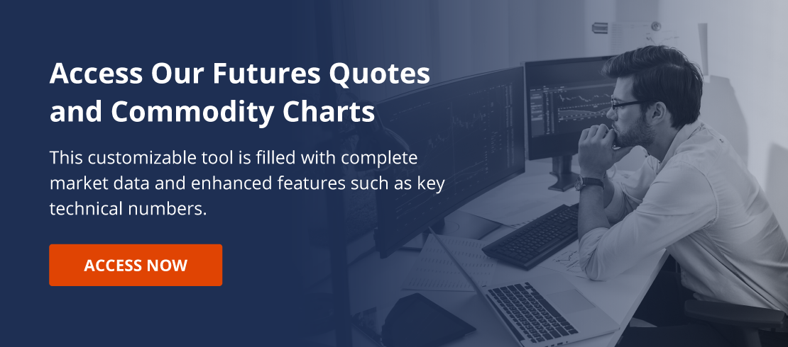 Daniels Trading Futures Quotes and Charts