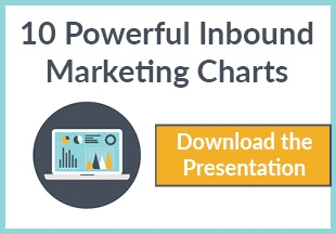 10 Inbound Marketing Charts