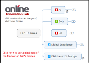 View Innovation Lab Themes