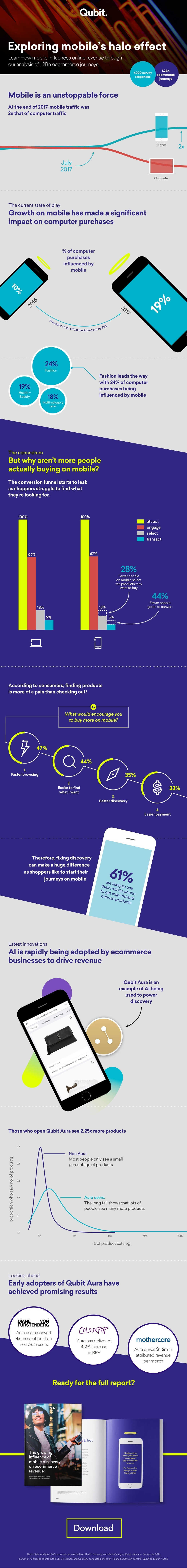 [Download report] The growing influence of mobile discovery on ecommerce revenue