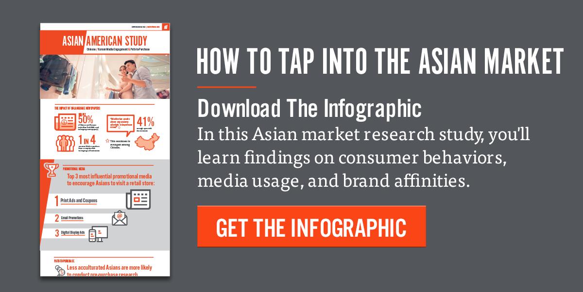 Asian Population Study