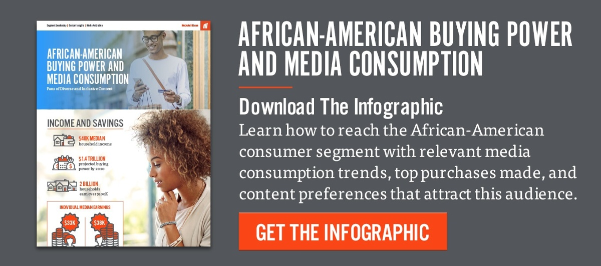 African American Buying Power and Trends