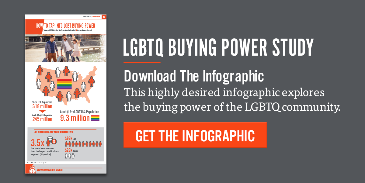 LGBTQ Buying Power Study