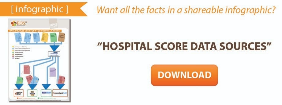 Hospital Score Data Sources