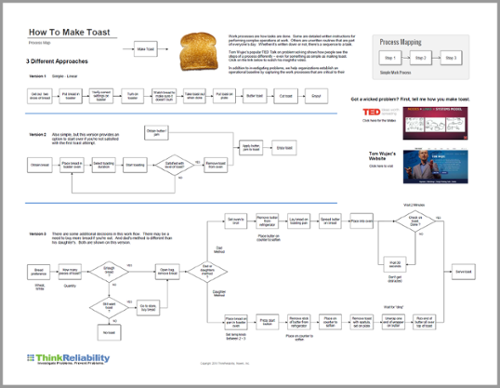 process-map-toast