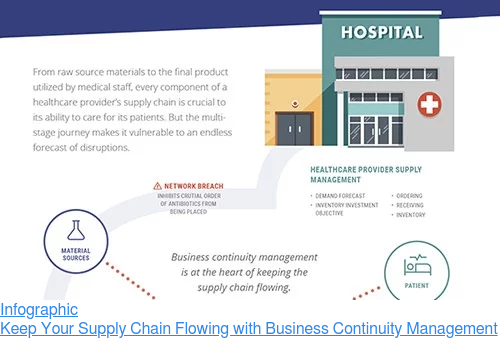 Infographic  Keep Your Supply Chain Flowing with Business Continuity Management