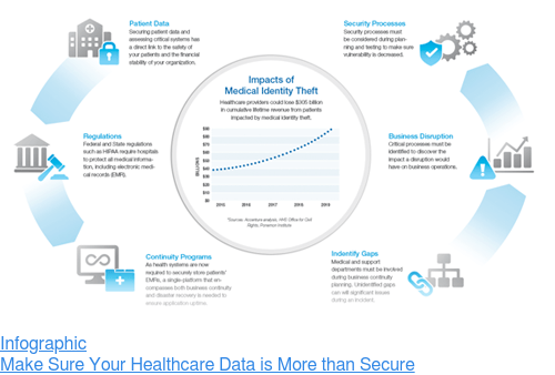 Infographic  Make Sure Your Healthcare Data is More than Secure
