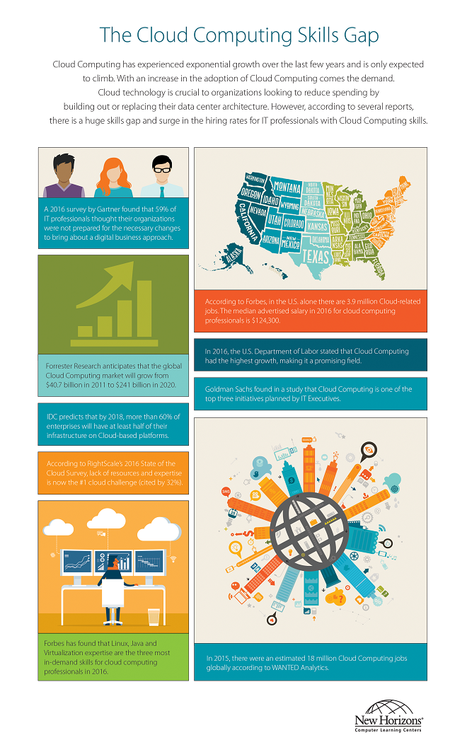View Our Cloud Computing Skills Gap Infographic