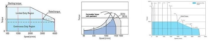 Brushless vs Phase Control vs VFD Speed Torque Comparison