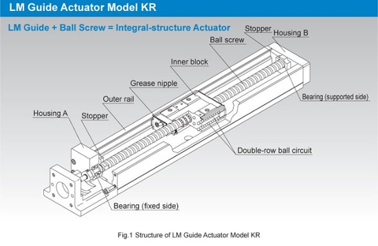 THK LM guide actuator structure
