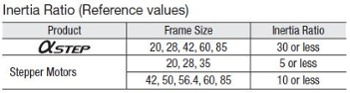 Permissible inertia ratios by product