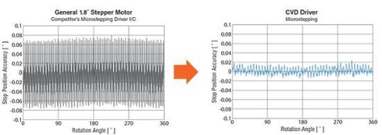 Stepper motor vibration comparison