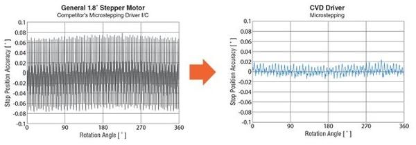 Vibration comparison between drivers